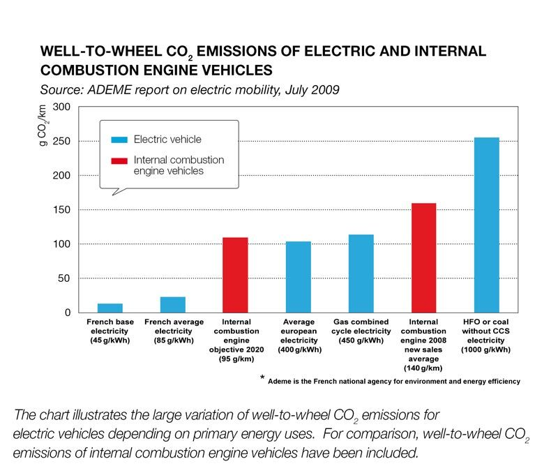 Combustion Vs Electric Engines Fuels Europe