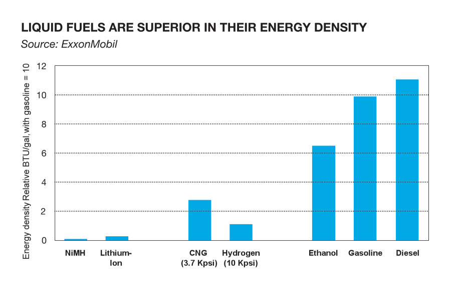 Energy Density Natural Gas Vs Diesel